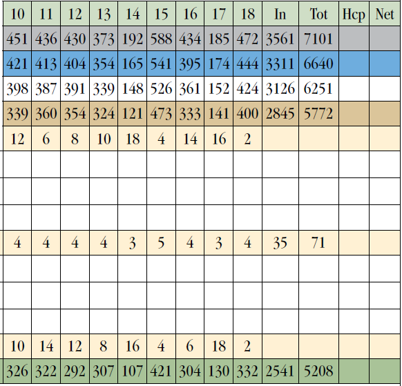harbor town Scorecard
